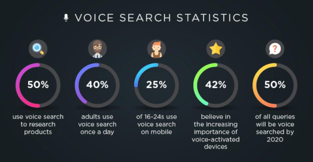 Xu hướng Marketing 2020 - Voice Search