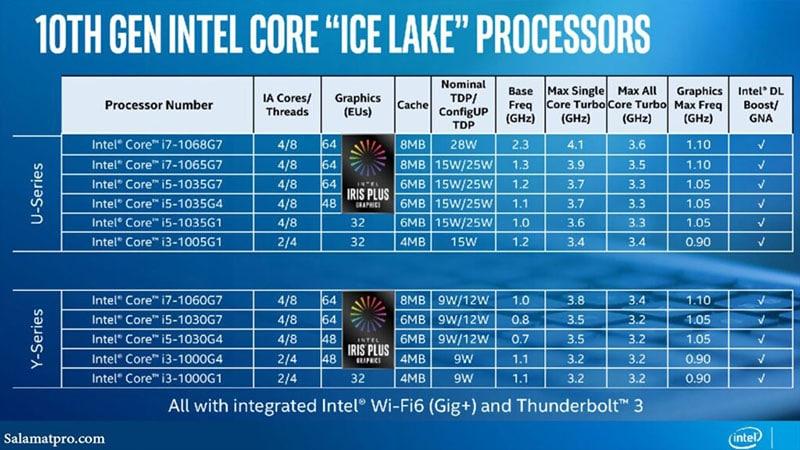 Ice Lake và Comet Lake