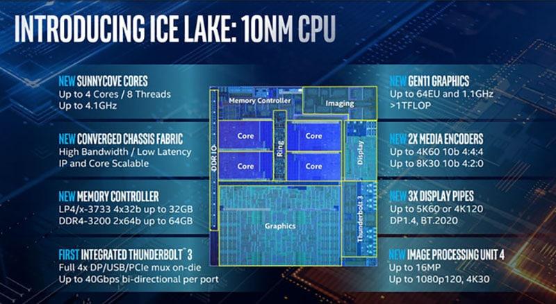 Tìm hiểu về Ice Lake - Thế hệ vi xử lý 10nm đầu tiên của Intel