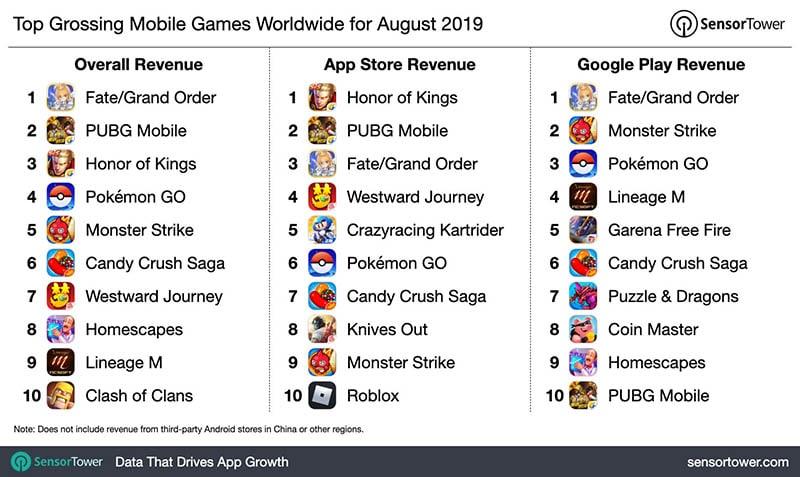 Vượt Qua Pokemon GO & PUBG Mobile, Fate/Grand Order Trở Thành Game Mobile Có Doanh Thu Cao Nhất Năm 2019