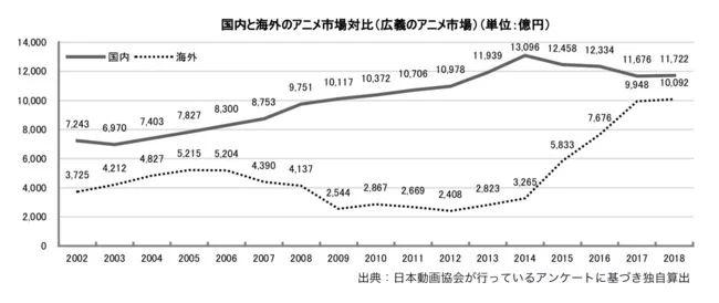 Thị trường Anime Nhật Bản đạt doanh thu cao kỷ lục trong năm thứ 6 liên tiếp