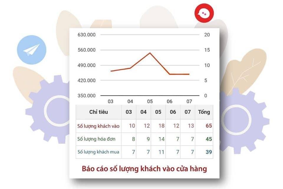 KPI số lượng khách ghé thăm cửa hàng