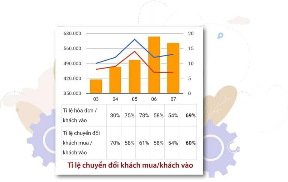 KPI tỷ lệ chuyển đổi Khách mua/Khách vào