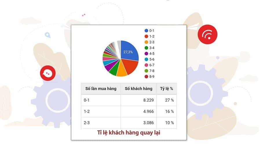 KPI tỷ lệ khách hàng quay lại
