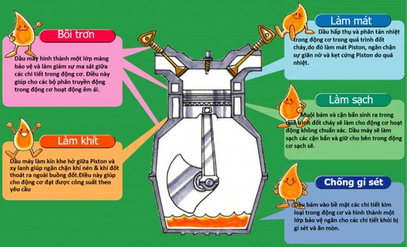 Công dụng của dầu nhớt xe máy