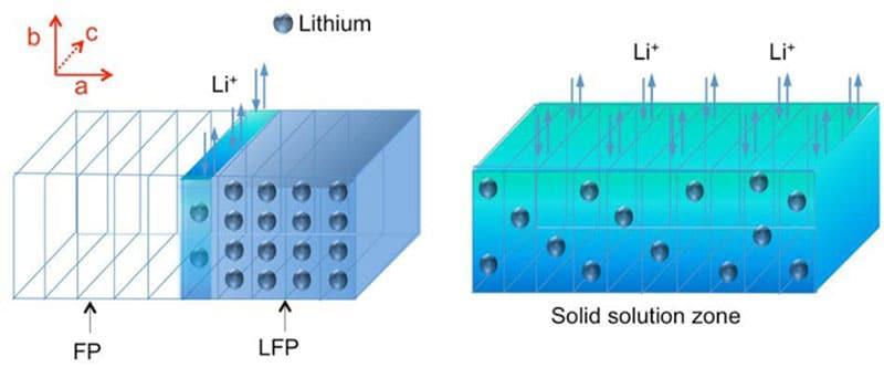 Pin Lithium-ion là gì?