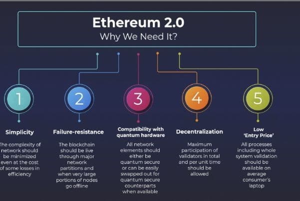 Niềm hy vọng mang tên ETH 2.0
