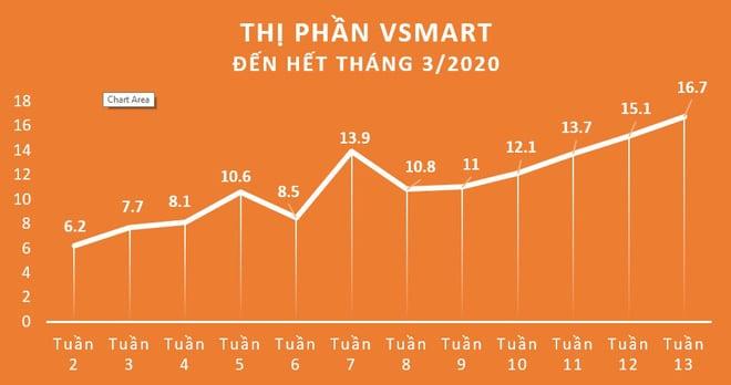 VinSmart công bố đứng thứ 3 thị trường smartphone tại Việt Nam