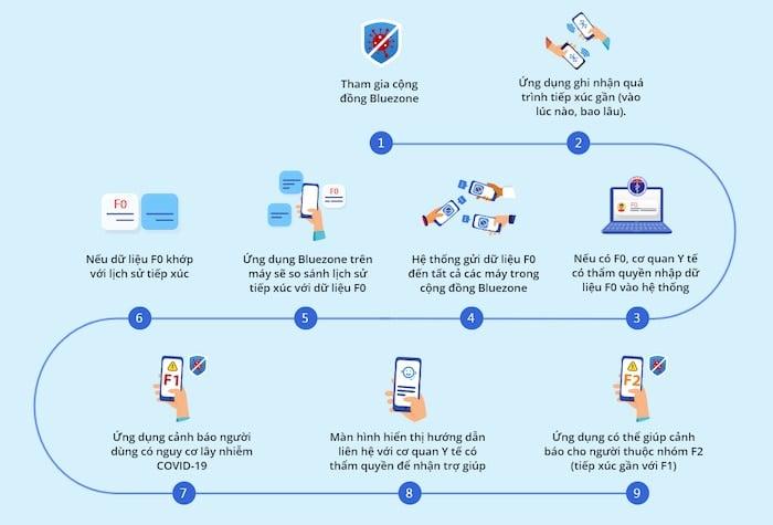 Ứng dụng y tế Bluezone cam kết bảo mật thông tin người dùng