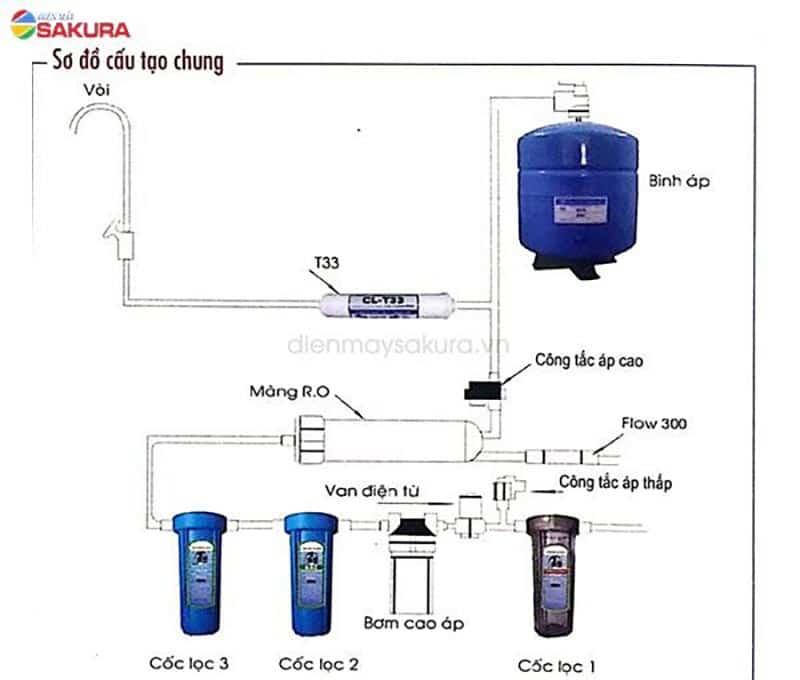 Sơ đồ cấu tạo chung máy lọc nước RO