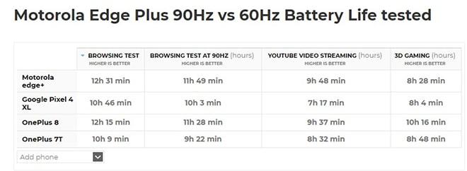 Tuổi thọ pin của Motorola Edge Plus trên tốc độ làm mới